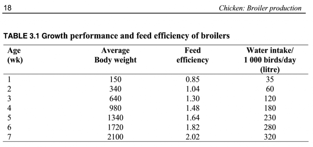 Feed efficiency of broilers