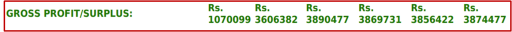 gross profit statement for a 10,000 layer farm in India