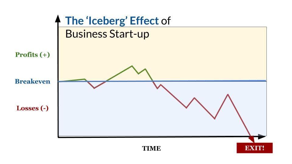The Iceberg Effect of Business Start-Up