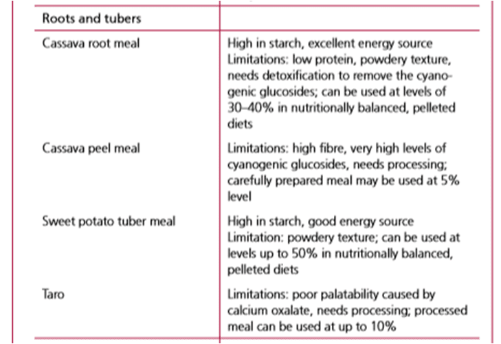Alternative Roots & Tubers Ingredients To Maize-Based Poultry Feed