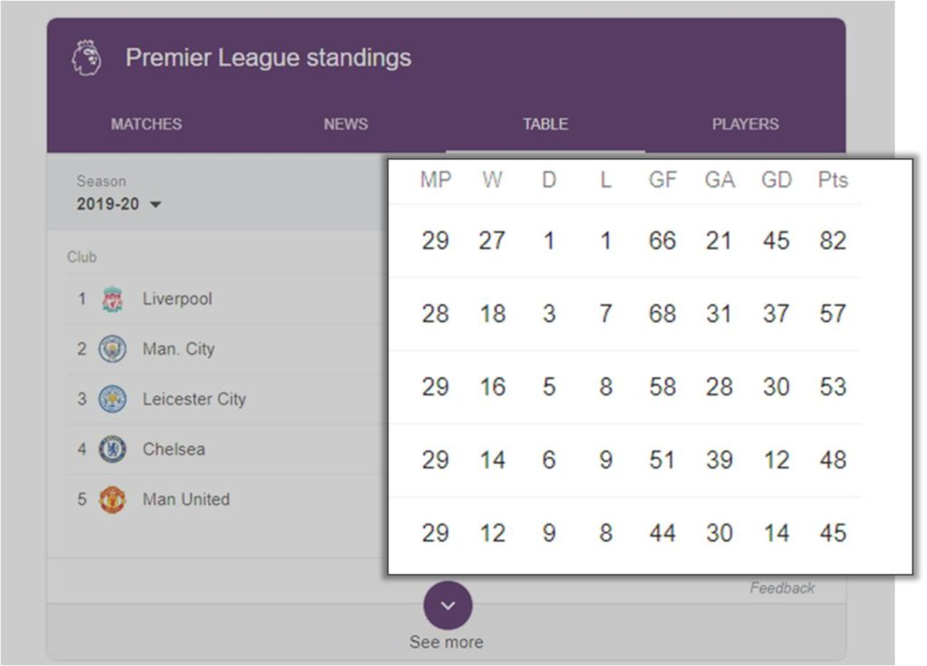 competitive sport league table