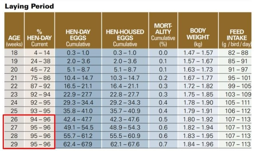 Hyline Commercial Brown Peak Hen Day Egg Production Chart