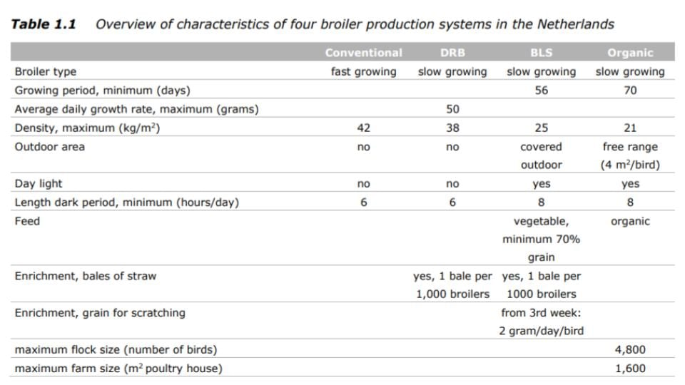 Comparing the Characteristics of Broiler Farming Systems in Netherlands
