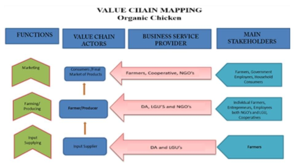 Diagram of Organic Chicken Value Chain in the Philippines