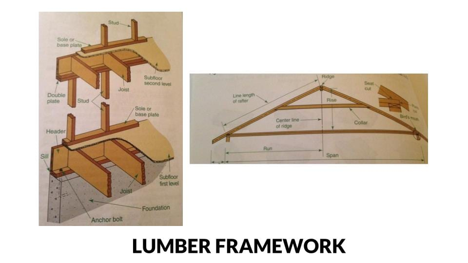 Lumber framework diagrams