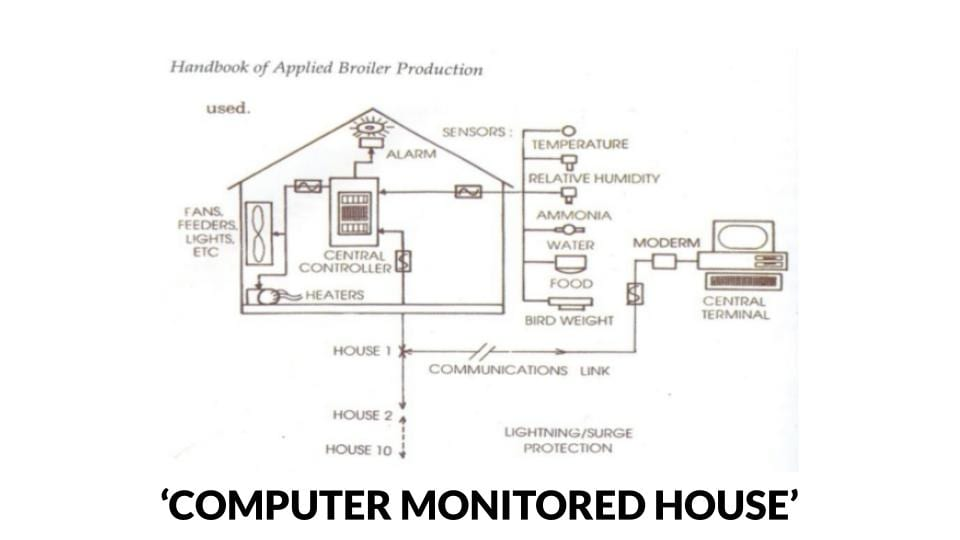 Computer Controlled Poultry House Schematic Diagram