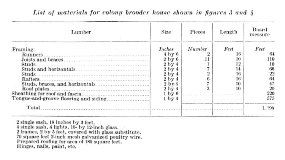 List of materials for a colony style brooder house