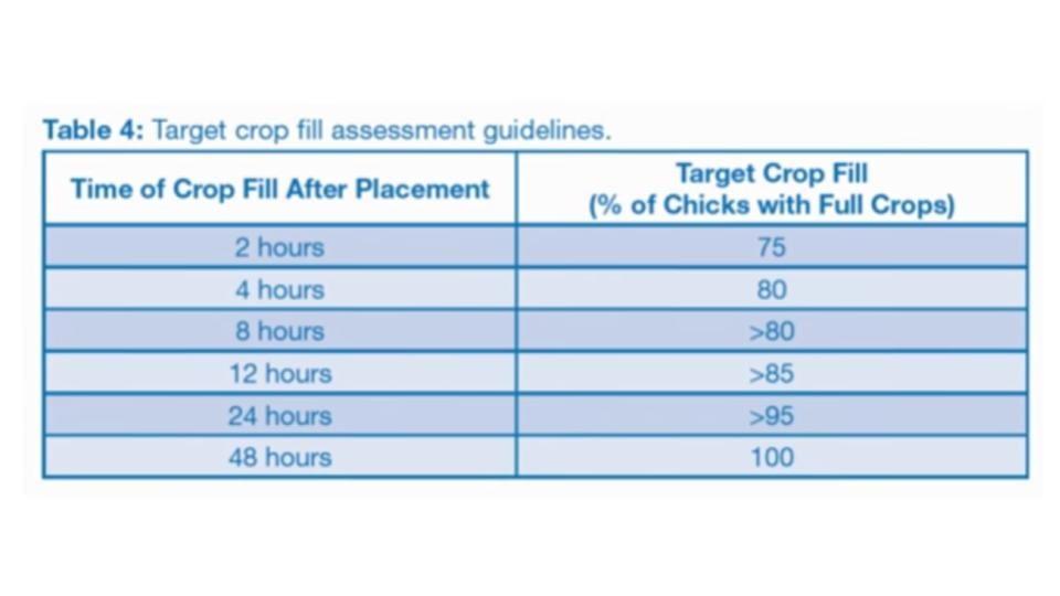 Target crop fill assessment guidelines